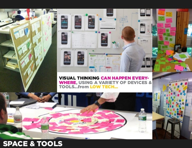 VISUAL THINKING CAN HAPPEN EVERY-            WHERE, USING A VARIETY OF DEVICES &            TOOLS...from LOW TECH...SPACE ...