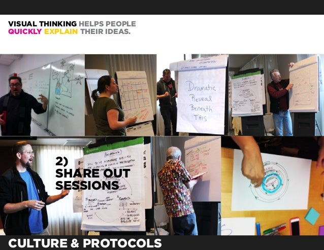VISUAL THINKING HELPS PEOPLEQUICKLY EXPLAIN THEIR IDEAS.          2)          SHARE OUT          SESSIONSCULTURE & PROTOCOLS