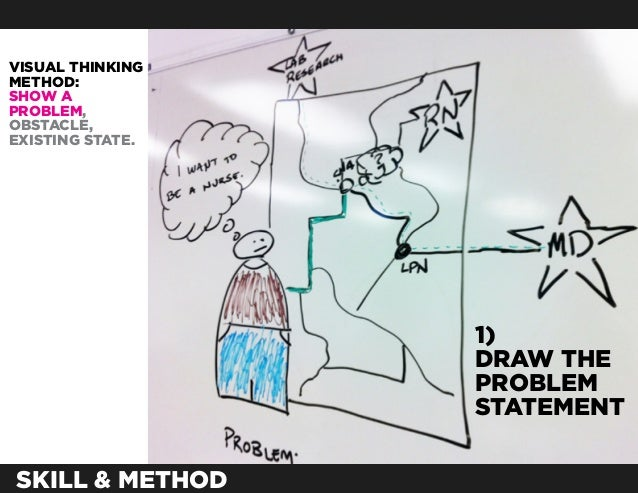 VISUAL THINKINGMETHOD:SHOW APROBLEM,OBSTACLE,EXISTING STATE.                  1)                  DRAW THE                ...