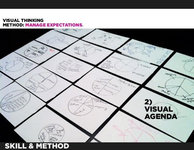 VISUAL THINKINGMETHOD: MANAGE EXPECTATIONS.                               2)                               VISUAL         ...