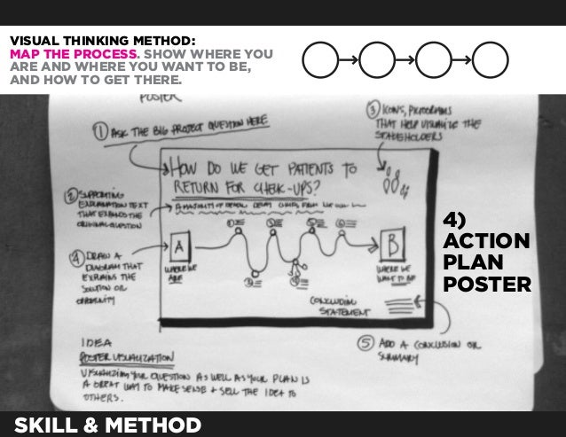 VISUAL THINKING METHOD:MAP THE PROCESS. SHOW WHERE YOUARE AND WHERE YOU WANT TO BE,AND HOW TO GET THERE.                  ...