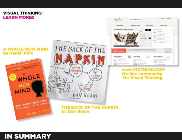 VISUAL THINKING:LEARN MORE!!A WHOLE NEW MINDby Daniel Pink                                            www.VIZTHINK.COM    ...