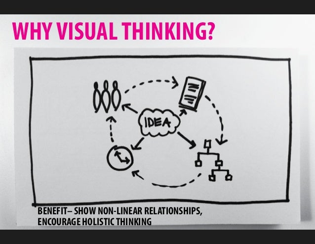 WHY VISUAL THINKING?  BENEFIT– SHOW NON-LINEAR RELATIONSHIPS,  ENCOURAGE HOLISTIC THINKING