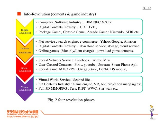 No.10■ Info-Revolution (contents & game industry)              • Computer ,Software Industry : IBM,NEC,MS etc             ...