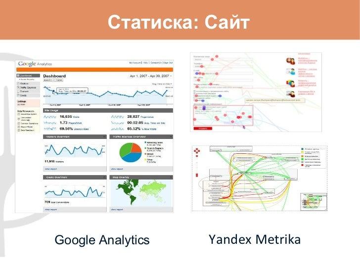 Статиска: Сайт Google Analytics Yandex Metrika