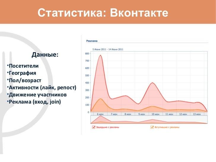 Статистика: Вконтакте <ul><li>Данные: </li></ul><ul><li>Посетители </li></ul><ul><li>География </li></ul><ul><li>Пол/возра...