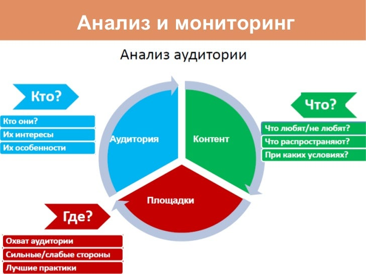 Анализ и мониторинг