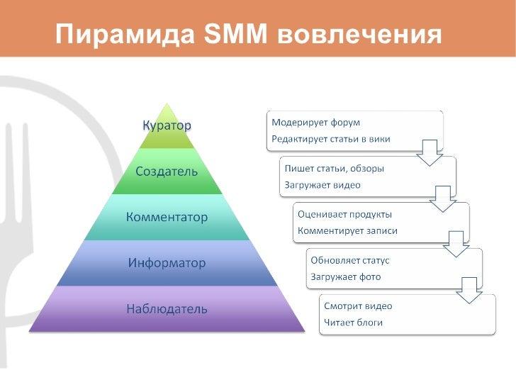 Пирамида SMM вовлечен ия