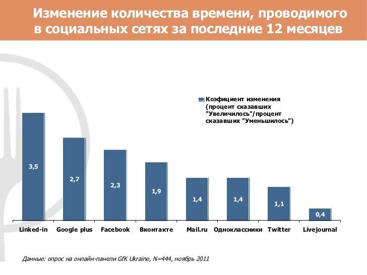 Изменение количества времени, проводимого в социальных сетях за последние 12 месяцев  Данные: опрос на онлайн-панели  GfK ...