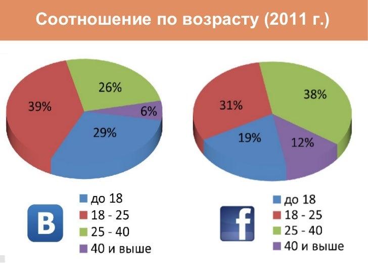 Соотношение по возрасту (2011 г.)