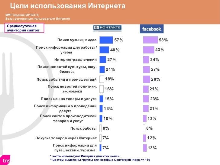 Цели использования Интернет a MMI  Украина '20 10/3+4 База: регулярные пользователи Интернет * часто используют Интернет д...