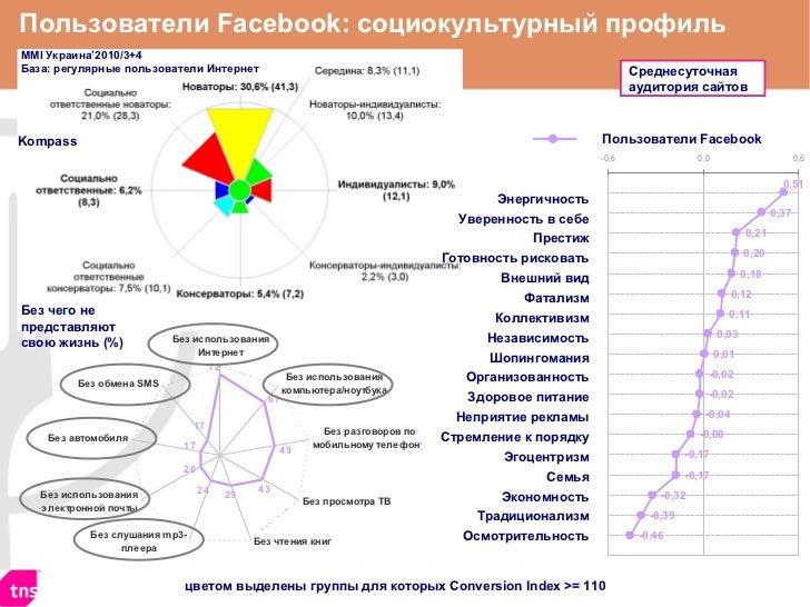 Пользователи  Facebook Пользователи  Facebook : социокультурный профиль Энергичность  Уверенность в себе  Престиж  Готовно...