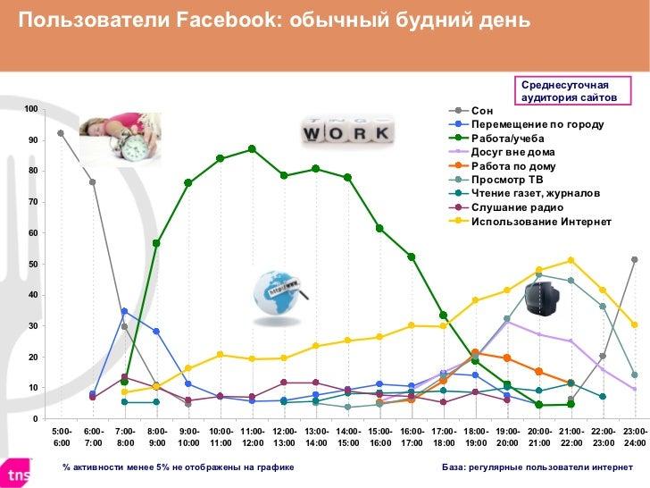 %  активности менее 5% не отображены на графике База: регулярные пользователи интернет Пользователи  Facebook : обычный бу...