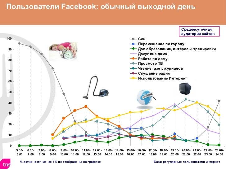 %  активности менее 5% не отображены на графике Пользователи  Facebook : обычный выходной день База: регулярные пользовате...