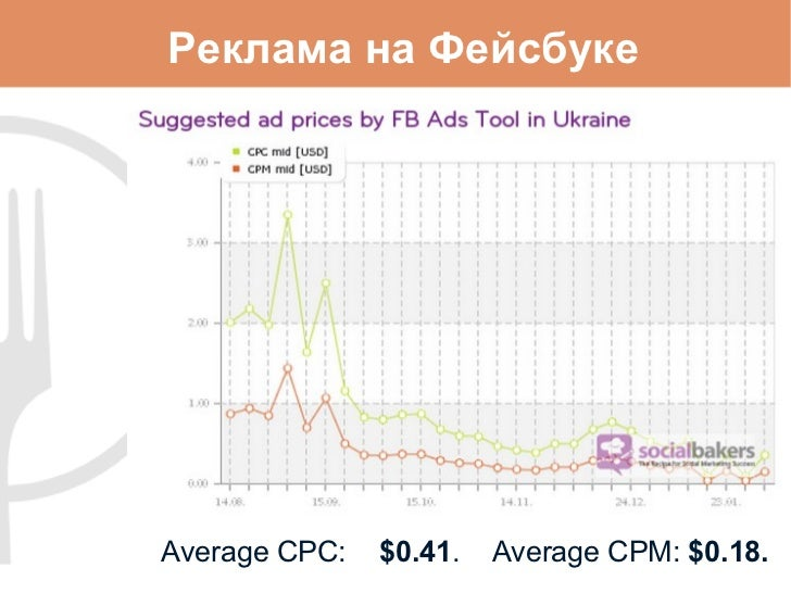 Реклама на Фейсбуке <ul><li>Average CPC: $0.41 .  Average CPM:   $0.18. </li></ul>
