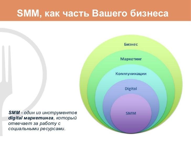 SMM, как часть Вашего бизнеса SMM  - один из инструментов  digital  маркетинга , который отвечает за работу с социальными ...