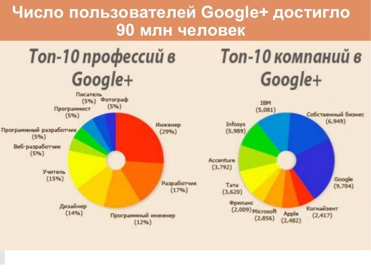 Число пользователей Google+ достигло 90 млн человек