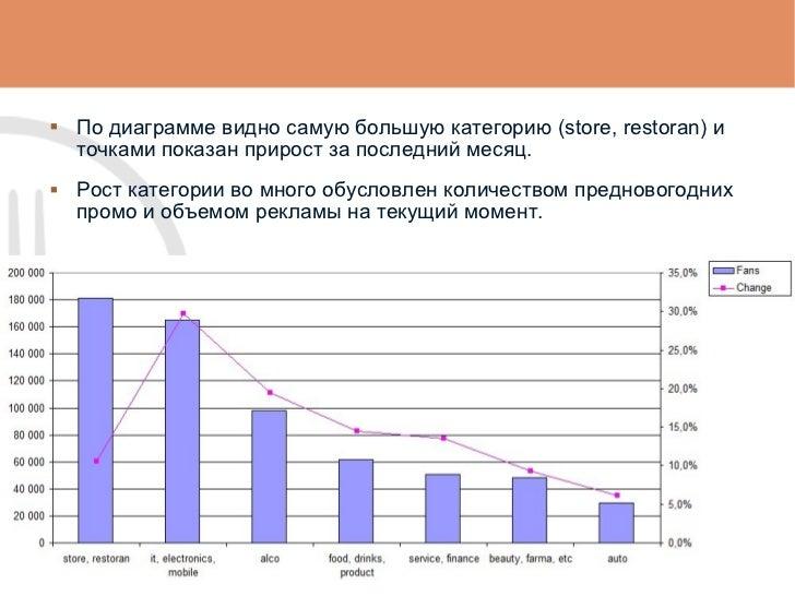 <ul><li>По диаграмме видно самую большую категорию (store, restoran) и точками показан прирост за последний месяц. </li></...