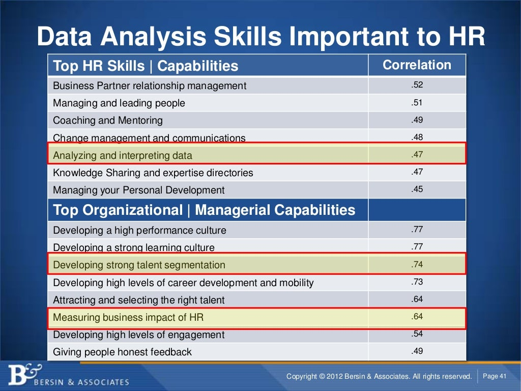 Data Analysis Skills Important to