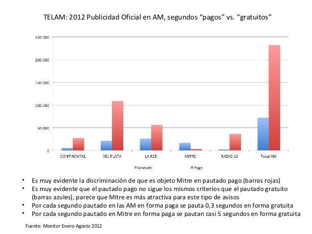 """TELAM: 2012 Publicidad Oficial en AM, segundos """"pagos"""" vs. """"gratuitos""""•     Es muy evidente la discriminación de que es ob..."""