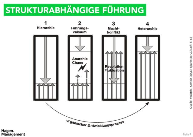 STRUKTURABHÄNGIGE FÜHRUNGFolie 7          Quelle: Poostchi, Kambiz (2006): Spuren der Zukunft. S. 63