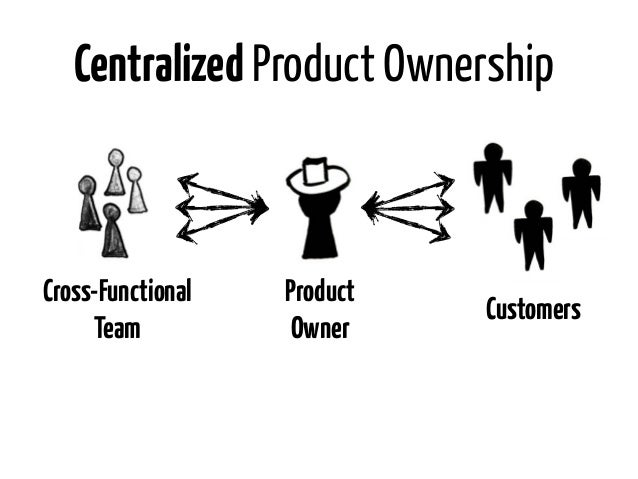 Centralized Product OwnershipCross-Functional   Product                             Customers     Team           Owner