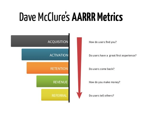 Value Metrics              How do users find you?      ACQUISITIONDo users have a great first experience?   ACTIVATION      ...