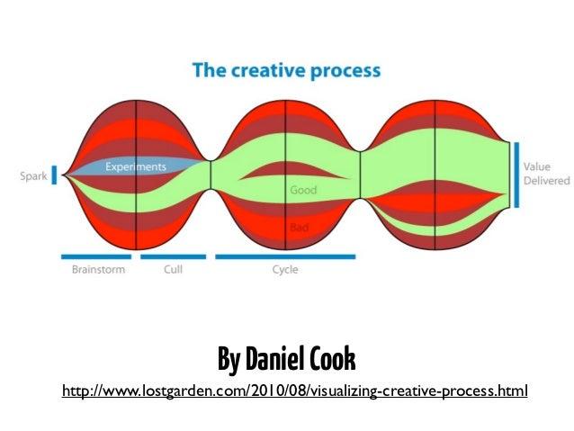 Design Studio   by Will Evans   @semanticwill