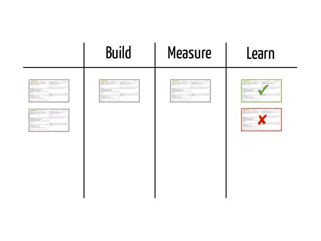 Experiment ScopeBuild      Measure   Learn                      ✓                      ✘