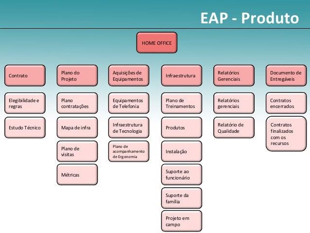 EAP - Produto                                               HOME OFFICE                  Plano do        Aquisições de    ...