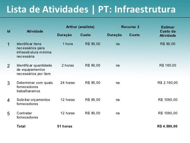 Lista de Atividades | PT: Infraestrutura                                  Arthur (analista)              Recurso 2     Est...