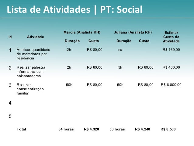 Lista de Atividades | PT: Social                             Márcia (Analista RH)     Juliana (Analista RH)     EstimarId ...