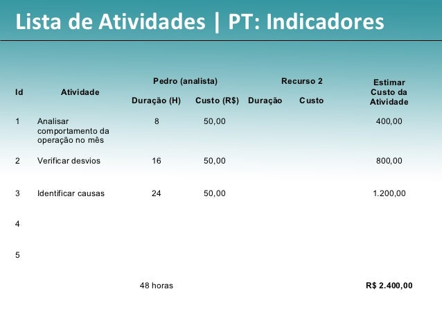 Lista de Atividades | PT: Indicadores                              Pedro (analista)             Recurso 2     EstimarId   ...