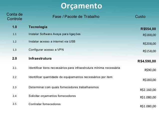 OrçamentoConta de                            Fase / Pacote de Trabalho                            CustoControle  1.0      ...