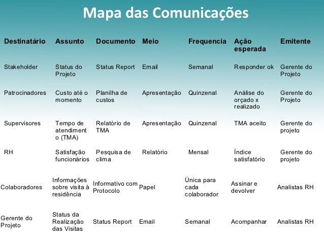 Mapa das Comunicações Destinatário      Assunto         Documento Meio                   Frequencia    Ação            Emi...
