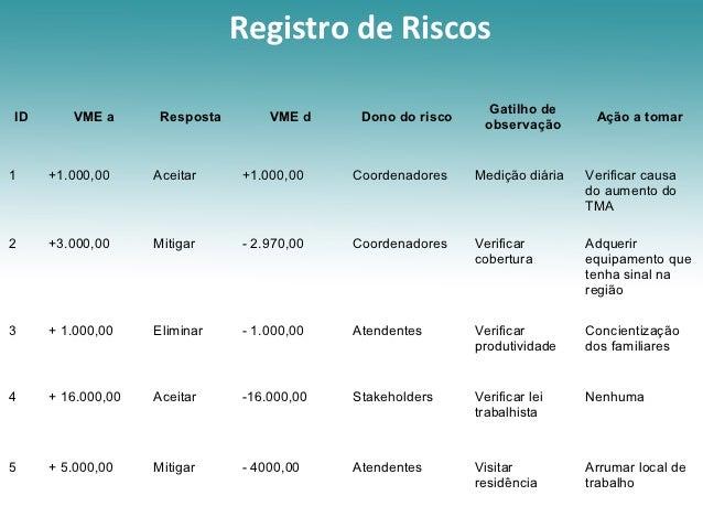 Registro de Riscos                                                               Gatilho deID      VME a       Resposta   ...