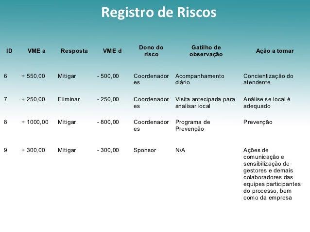 Registro de Riscos                                         Dono do             Gatilho deID     VME a      Resposta     VM...