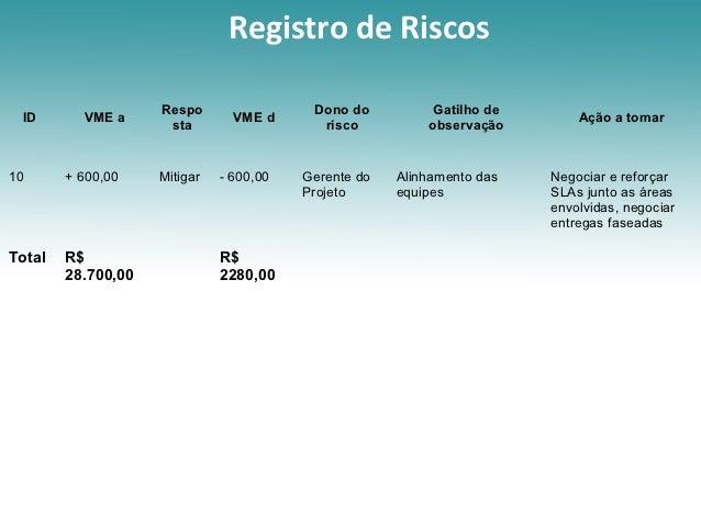 Registro de Riscos                    Respo                 Dono do          Gatilho de ID       VME a                 VME...