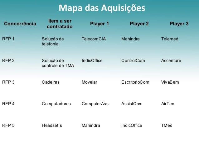 Mapa das Aquisições                 Item a serConcorrência                         Player 1       Player 2       Player 3 ...