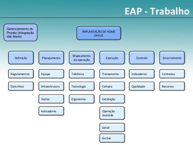 EAP - TrabalhoGerenciamento doProjeto (integração                           IMPLANTAÇÃO DE HOMEdas áreas)                 ...