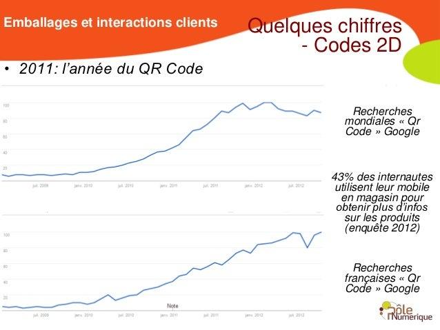 Emballages et interactions clients   Quelques chiffres                                          - Codes 2D• 2011: l'année ...