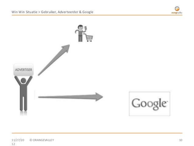 Win Win Situatie > Gebruiker, Adverteerder & Google11/27/20   © ORANGEVALLEY                             1012