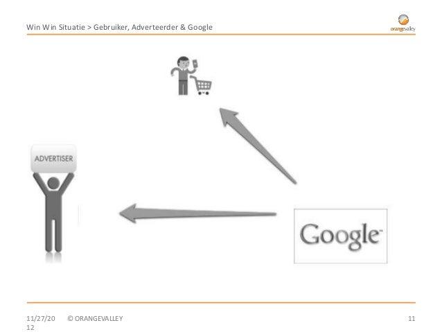Win Win Situatie > Gebruiker, Adverteerder & Google11/27/20   © ORANGEVALLEY                             1112