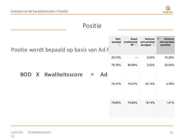 Invloed van de kwaliteitsscore > Positie                                           PositiePositie wordt bepaald op basis v...