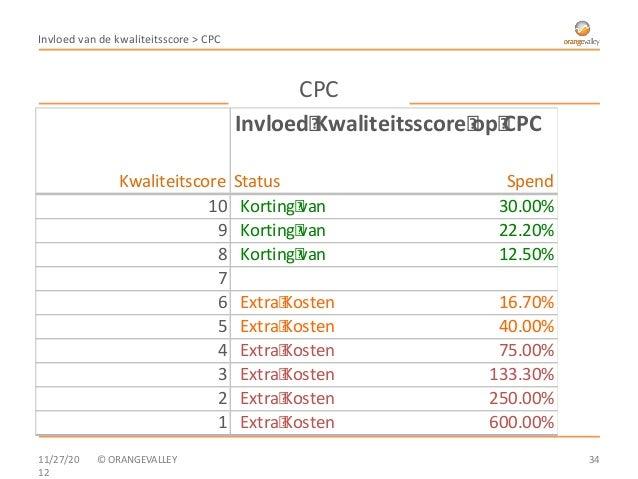 Invloed van de kwaliteitsscore > CPC                                             CPC                                      ...
