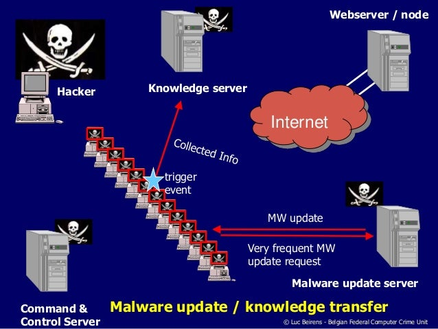 developments in hacking cybercrime and malware The number one web based attack of 2009 was malicious pdf activity 49% of web based attacks–attempts to deliver malicious pdf content to victims through the web.
