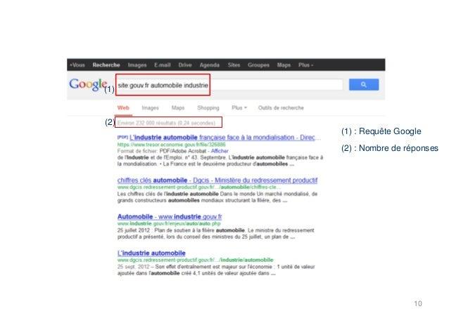 (1)(2)(1) : Requête Google(2) : Nombre de réponses10