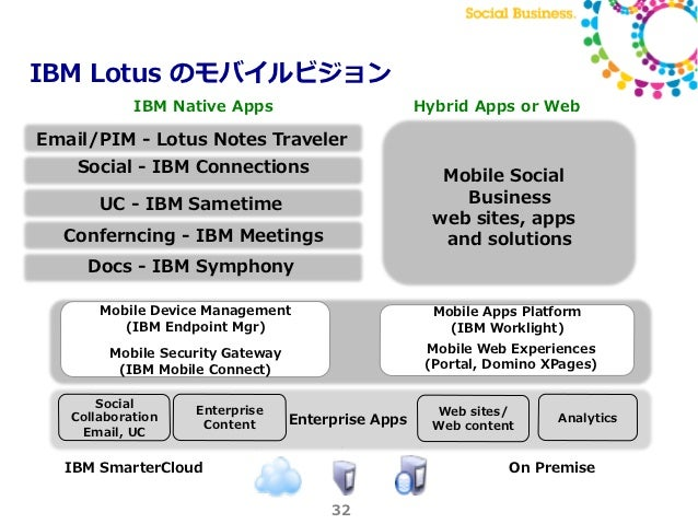 Lotus Mobile Strategy And Mobile Application Development