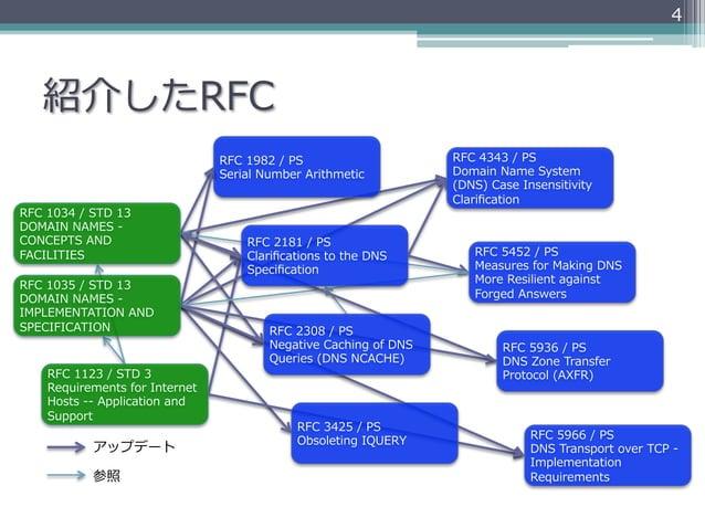 4    紹介したRFC                                           RFC 1982 / PS                       RFC 4343 / PS            ...