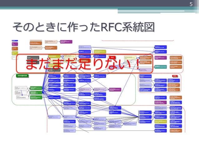 5そのときに作ったRFC系統図 まだまだ⾜足りない!